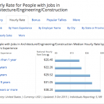 Hourly Rate for People with Jobs in Architecture:Engineering:Construction (Years)