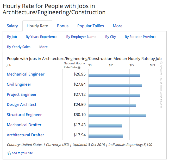 architectural engineering salary. Architect Hourly Rate Architectural Engineering Salary