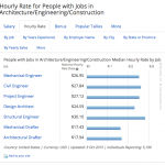 Hourly Rate for People with Jobs in Architecture:Engineering:Construction