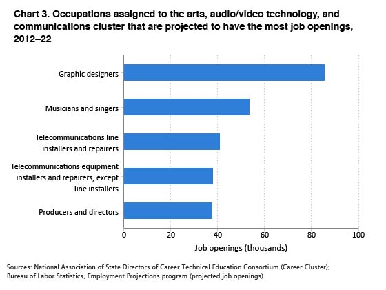 Arts Av Technology And Communications Gps For Success